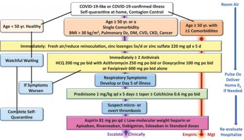 Recommended COVID Treatment - AJM - 2021-01-01