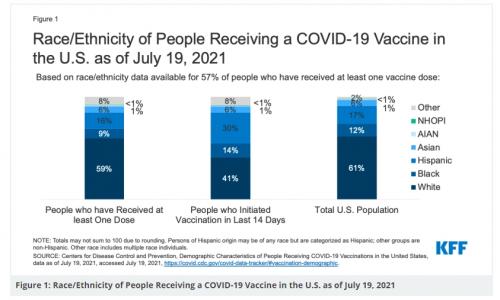 racial vaxx rates